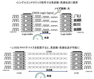 LVDS PHY製品と伝送路の設計(そ...