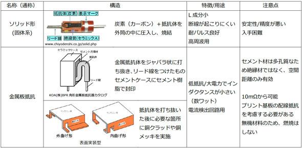 表1その他の抵抗器の例