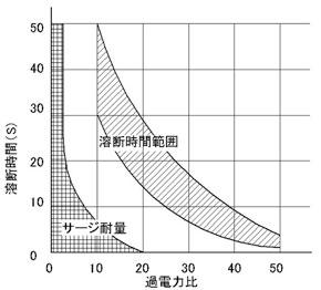 図2ヒューズ抵抗機器の溶断時間特性