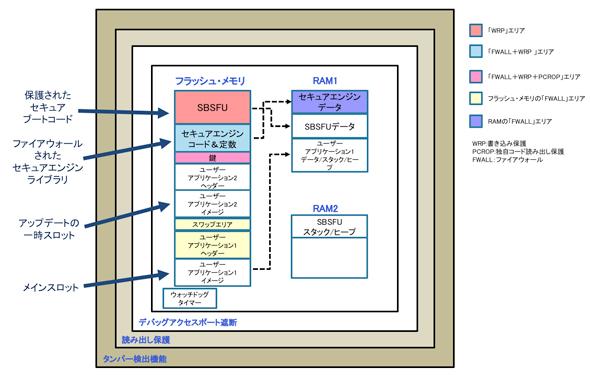 マイコンのセキュリティ機能を詳細解説 ~ソフトウェア編~:ハイ ...