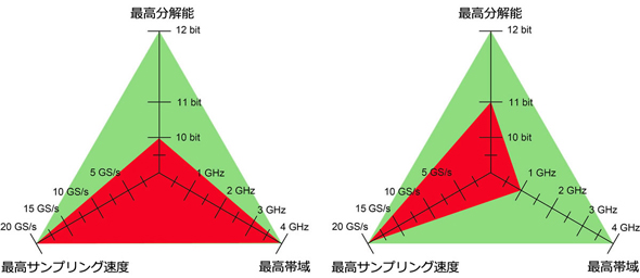 8GHzの広帯域と12ビットの高分解能、5Gポイントのロングメモリを同時に ...