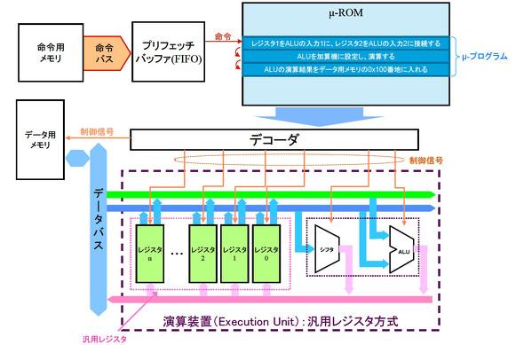 ハイレベルマイコン講座:【アーキテクチャ概論】(3):RISCとCISC、それぞれの命令処理方式 (4/4)