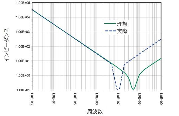 コンデンサーの共振周波数