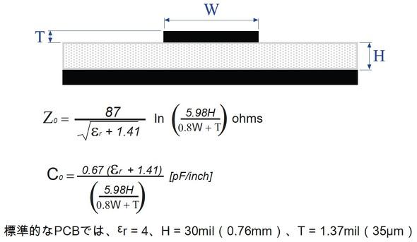 パターン配線インピーダンスと容量の計算
