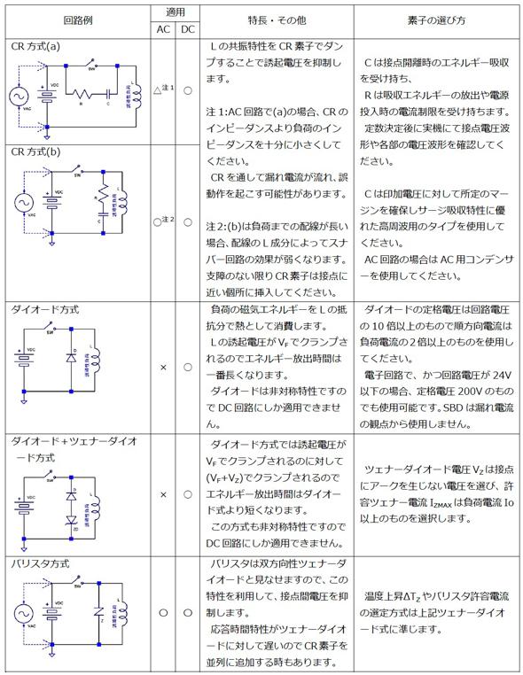 各種スナバー回路の得失比較