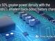 最大97%効率で高速充電する昇降圧充電IC