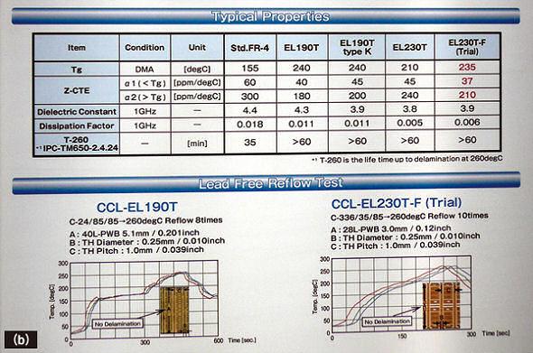 <strong>図1 高速伝送で高密度という市場動向に対応させたプリント基板材料</strong> (a)はパナソニック電工のブース。(b)は三菱ガス化学が展示したパネル。いずれも2009年6月に開催された「JPCA Show 2009」で展示したもの。