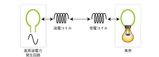 ワイヤレス送電第二幕、「共鳴型」が本命か:ワイヤレス給電技術 共鳴 ...
