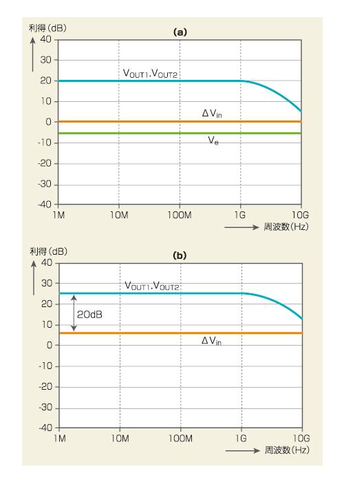 図4 図4 差動対の周波数特性 (a)は、片方のトランジスタのみに信号を入力...  Analo