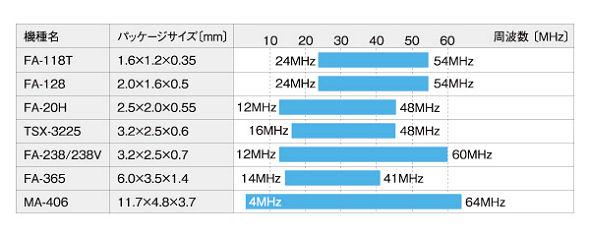 <strong>表1 エプソントヨコムが製品化しているATカット型水晶振動子の例</strong> 所望の周波数に応じて、振動子の寸法を選択する必要があります。例えば、12MHzの発振周波数が必要なとき、2.5mm×2.0mmサイズ以上の振動子であれば、幾つかの品種が用意されています。これよりも小さい2.0mm×1.6mmサイズや、1.6mm×1.2mmサイズだと対応できないことが分かります。