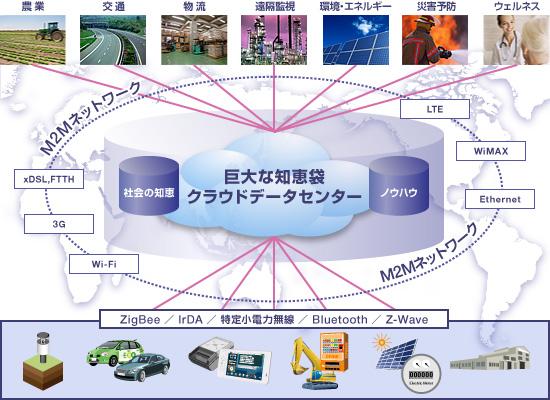 m2m ネットワーク の 概念図 m2m ネットワーク の 構成 ...