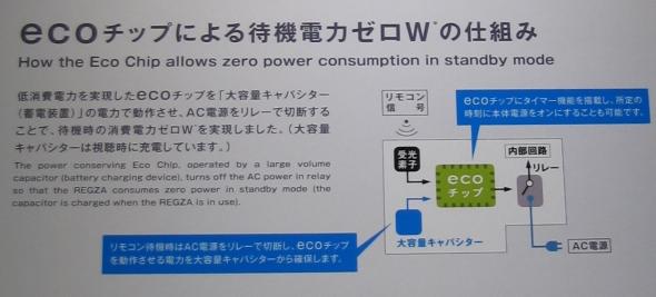 図2 「ecoチップ」を用いて待機時消費電力を0Wにする仕組み