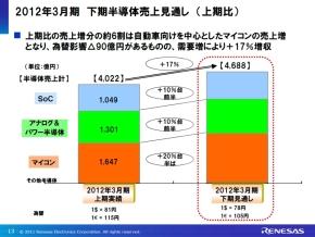 2012年3月期下期の半導体売上高の見通し