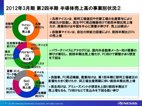 図4 第2四半期半導体売上高の事業別の状況