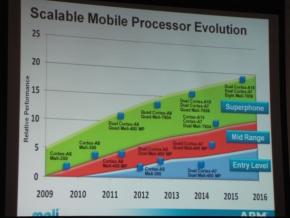 モバイル機器に搭載されるARMのプロセッサコアとGPUのロードマップ