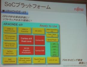 「ARMONDE-A9」の機能ブロック図