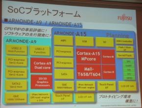 「Cortex-A15」を用いた開発プラットフォームの機能ブロック図
