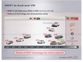 VWグループにおけるMOSTの採用ロードマップ