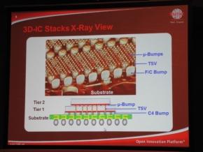 TSVを用いる3次元パッケージング技術のX線画像