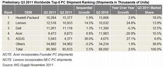 2011Q3PC出荷ランキング