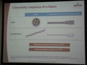 LVDSのシールドケーブルとUTPケーブルの比較