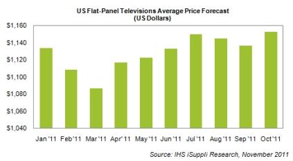 フラットテレビの平均価格の推移