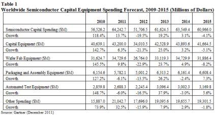 2010〜2015年における半導体設備投資額