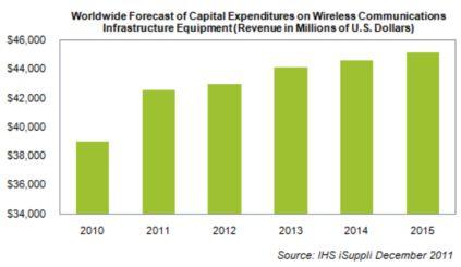 無線通信インフラへの投資額予測値