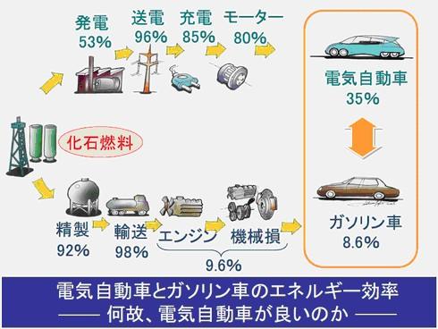 化石燃料を始点にしても、電気自動車の方が効率がいい