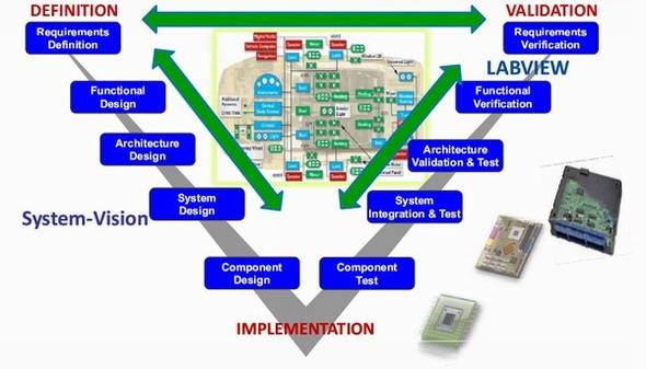 シミュレーションとテストの融合を体現するソリューションはすでにある