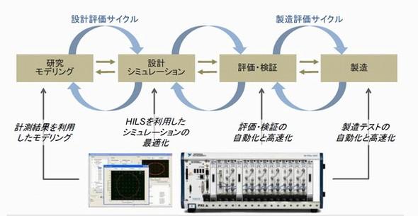 RFシステム開発を進化させる計測技術