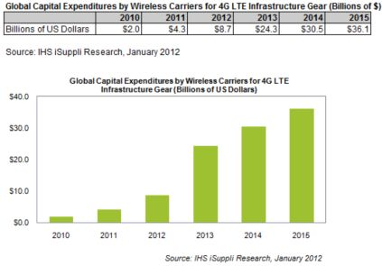 LTEへの投資額