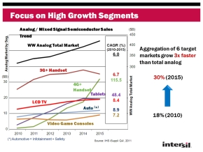 2010〜2015年までのアナログIC/ミックスドシグナルICの市場動向とIntersilが注目する6つのアプリケーション領域の市場規模