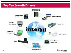 Intersilが注力する10の製品分野