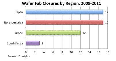2009〜2011年に閉鎖されたファブの数