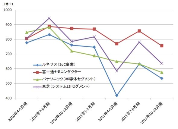 図1 国内半導体メーカー大手4社の売上高推移