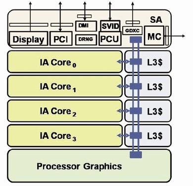 Ivy Bridgeの機能ブロック図