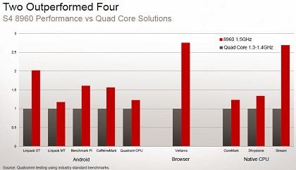 図1 「Snapdragon S4」と、クアッドコアCPU(動作周波数は1.3〜1.4GHz)の性能比較