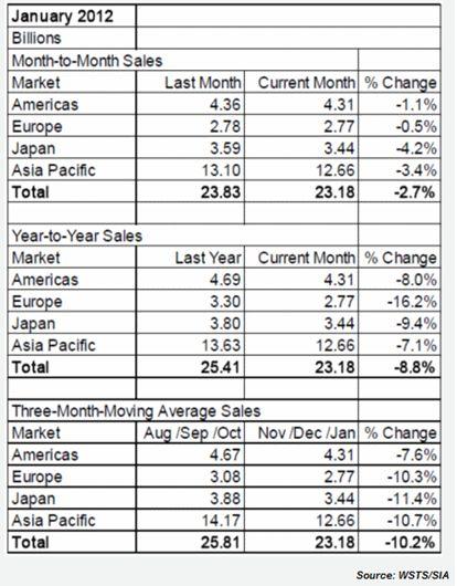 2012年1月における世界半導体売上高