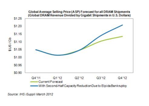 DRAMの世界平均販売価格の予測値