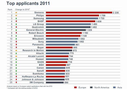 欧州特許庁への特許出願数ランキング上位25社