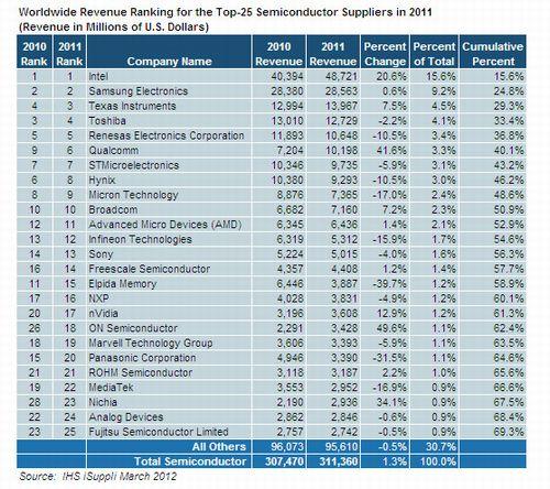 2011年の半導体売上高ランキング上位25社