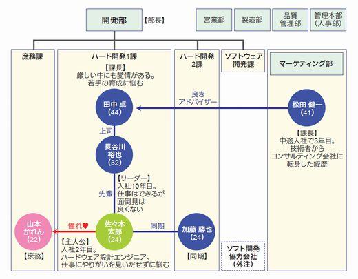 図1 川崎テックデザインの組織図と人物相関図