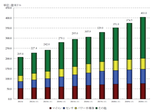 車載半導体の世界市場規模推移と予測