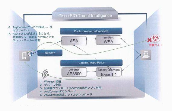 ネットワークの構成とシスコの製品