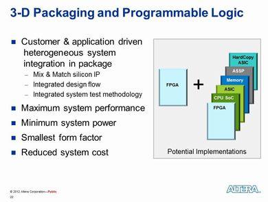 3次元パッケージをFPGAに適用