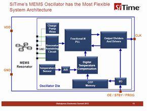 SiTimeのMEMS発振器が採用されている主な用途