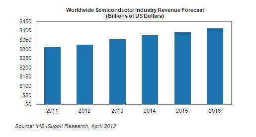 世界半導体売上高の予測値の推移