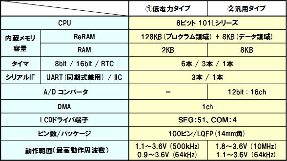 20120515Panasonic_ReRAM_588px.jpg