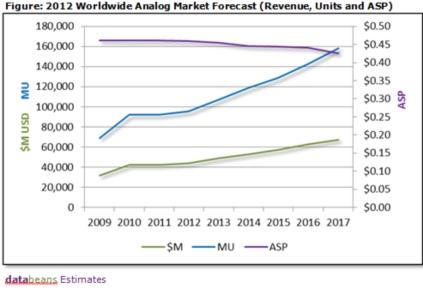 世界アナログIC市場の成長予測